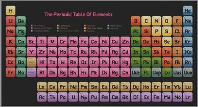 Everything cross stitch the periodic table of elements manufacturer urtaz Images